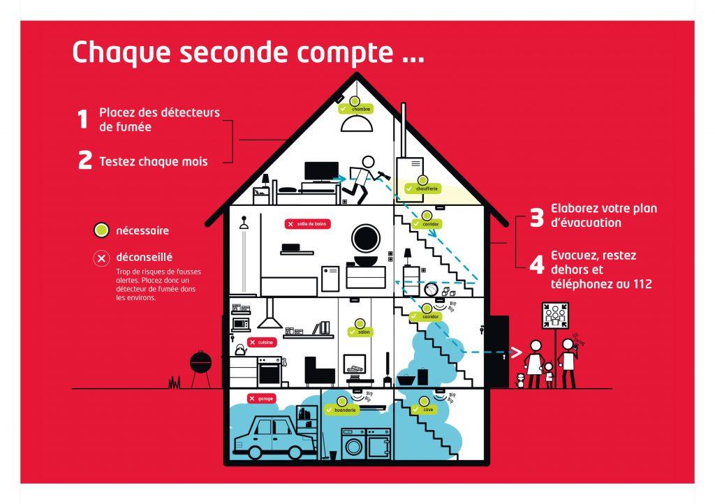incendie, prévention incendie, feu, détection, détecteur incendie, Alarme De Clerck, alarme, système d'alarme, charleroi, namur, intrusion